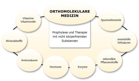 Mikronährstofftherapien ORTHOMOLEKULARE MEDIZIN