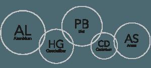 Schwermetall-Belastungen - Therapie & Behandlung mit integrativer Medizin