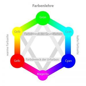 Farbtherapie in Regensburg. Praxis Dr. Isabelle Wilden